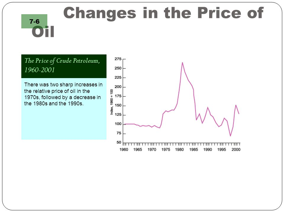 Changes in the Price of Oil The Price of Crude Petroleum, 1960-2001 7-6 There was two sharp increases in the relative price of oil in the 1970s, follo