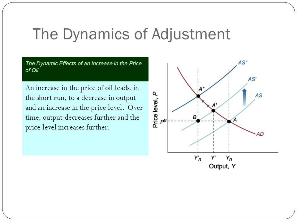 The Dynamics of Adjustment An increase in the price of oil leads, in the short run, to a decrease in output and an increase in the price level. Over t