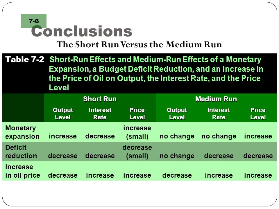 Conclusions The Short Run Versus the Medium Run 7-6 Table 7-2 Short-Run Effects and Medium-Run Effects of a Monetary Expansion, a Budget Deficit Reduc