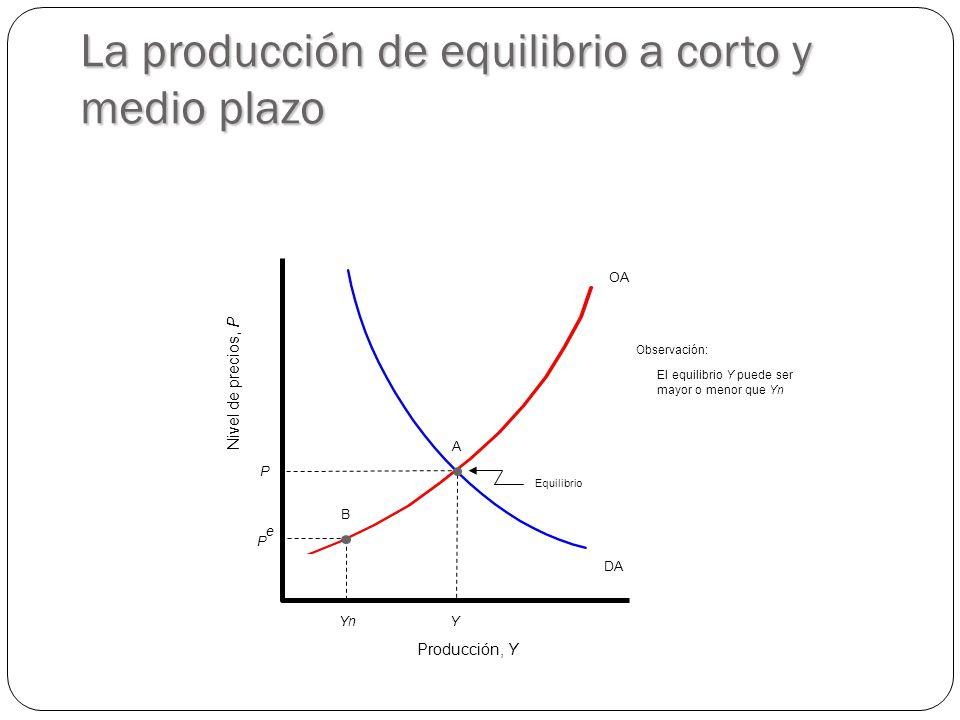 La producción de equilibrio a corto y medio plazo OA Producción, Y Nivel de precios, P DA Y A Equilibrio P PePe YnYn B Observación: El equilibrio Y puede ser mayor o menor que Yn