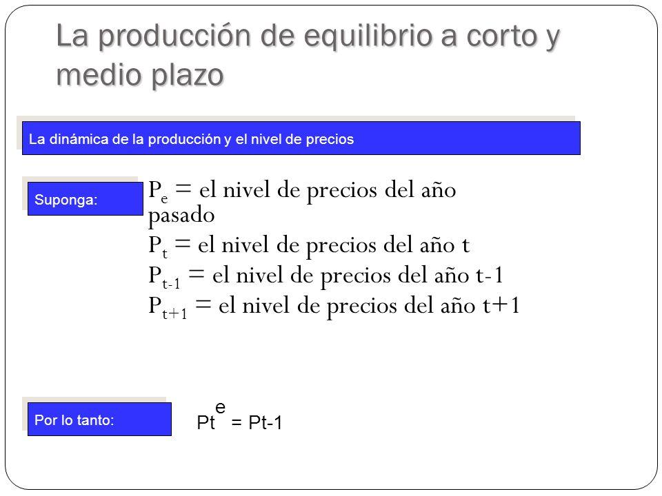 P e = el nivel de precios del año pasado P t = el nivel de precios del año t P t-1 = el nivel de precios del año t-1 P t+1 = el nivel de precios del año t+1 La producción de equilibrio a corto y medio plazo La dinámica de la producción y el nivel de precios Suponga: Por lo tanto: Pt e = Pt-1