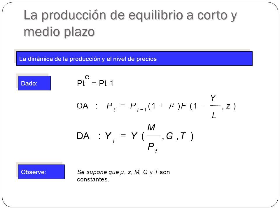 La producción de equilibrio a corto y medio plazo La dinámica de la producción y el nivel de precios Dado: Observe: Pt e = Pt-1 ),1()1(:OA 1 z L Y FPP tt ),,(:DATG P M YY t t Se supone que µ, z, M, G y T son constantes.