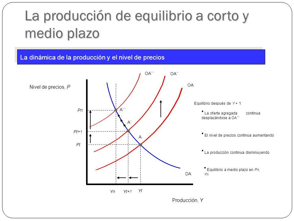 OA Producción, Y Nivel de precios, P DA YtYt PtPt A YnYn OA´´ La producción de equilibrio a corto y medio plazo OA´ Yt+1 PnPn A´ A´´ Pt+1 La dinámica de la producción y el nivel de precios Equilibrio después de Y + 1 La producción continua disminuyendo Equilibrio a medio plazo en Pn, Yn La oferta agregada continua desplazándose a OA´´ El nivel de precios continua aumentando