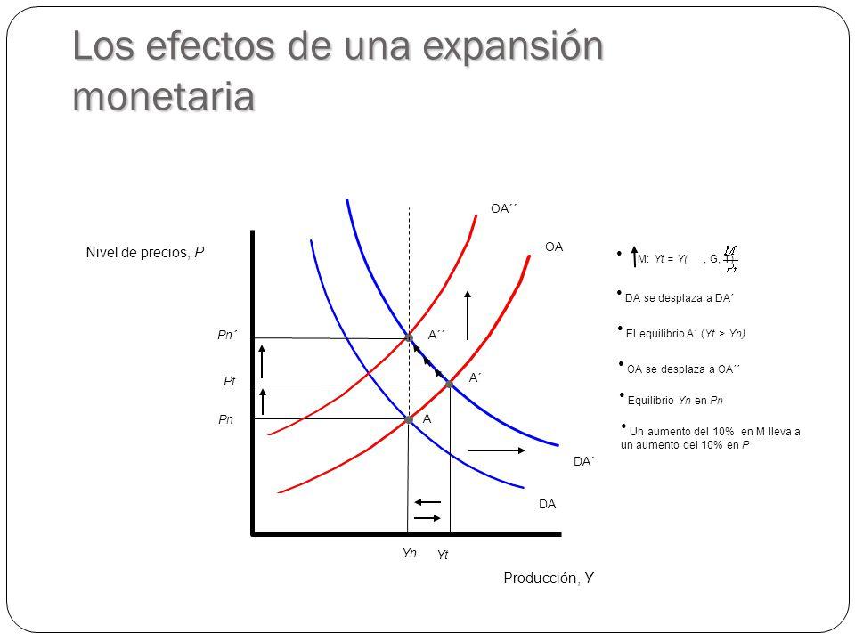 DA OA Producción, Y Nivel de precios, P YnYn PnPn A DA´ Los efectos de una expansión monetaria YtYt A´ PtPt El equilibrio A´ (Yt > Yn) OA´´ A´´Pn´Pn´ DA se desplaza a DA´ M: Yt = Y(, G, T) OA se desplaza a OA´´ Equilibrio Yn en Pn Un aumento del 10% en M lleva a un aumento del 10% en P
