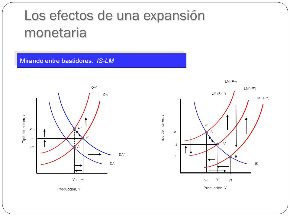 LM (Pn) YnYn PnPn OA DA IS Tipò de interés, i Producción, Y Tipo de interés, i Producción, Y A inin YnYn A LM´ (P´) A´ YtYt itit LM´´ (Pn) i Y1Y1 B DA´ Los efectos de una expansión monetaria Mirando entre bastidores: IS-LM Y1Y1 P´ A´ OA´ P´n A´´ LM (Pn´´)