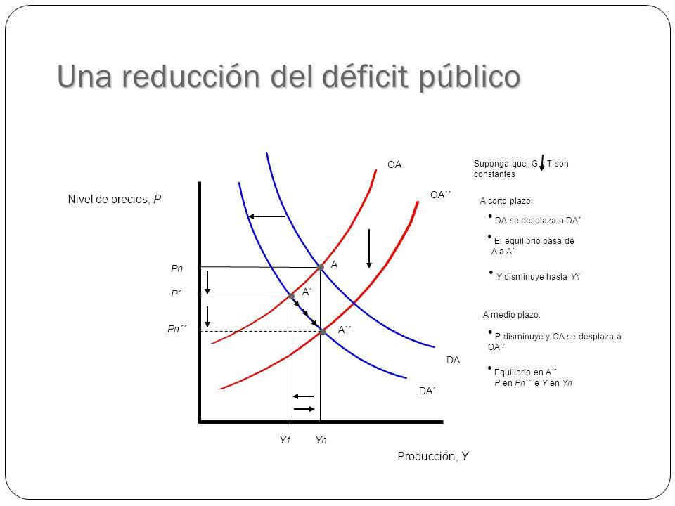 Una reducción del déficit público DA´ OA´´ DA OA Producción, Y Nivel de precios, P YnYn PnPn A Y1Y1 A´ P´ A´´ Pn´´ Suponga que G y T son constantes El equilibrio pasa de A a A´ DA se desplaza a DA´ Y disminuye hasta Y1 A corto plazo: P disminuye y OA se desplaza a OA´´ Equilibrio en A´´ P en Pn´´ e Y en Yn A medio plazo: