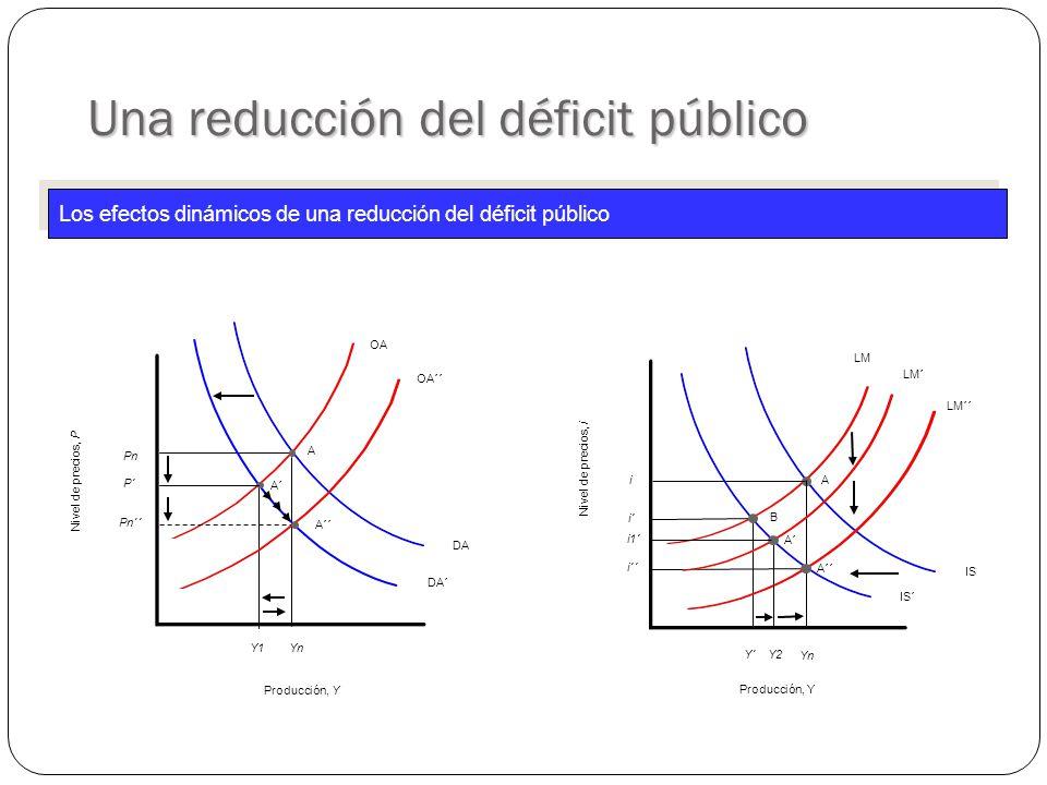 DA OA YnYn PnPn A IS LM A i YnYn Producción, Y Nivel de precios, P Nivel de precios, i Producción, Y DA´ Y1Y1 A´ P´ IS´ Y´ i´ B LM´´ i´´ A´´ OA´´ Pn´´ A´´ LM´ Y2Y2 A´ i1´i1´ Una reducción del déficit público Los efectos dinámicos de una reducción del déficit público
