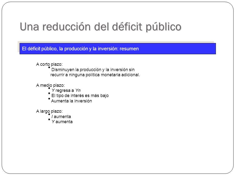 Una reducción del déficit público El déficit público, la producción y la inversión: resumen A corto plazo: Disminuyen la producción y la inversión sin recurrir a ninguna política monetaria adicional.