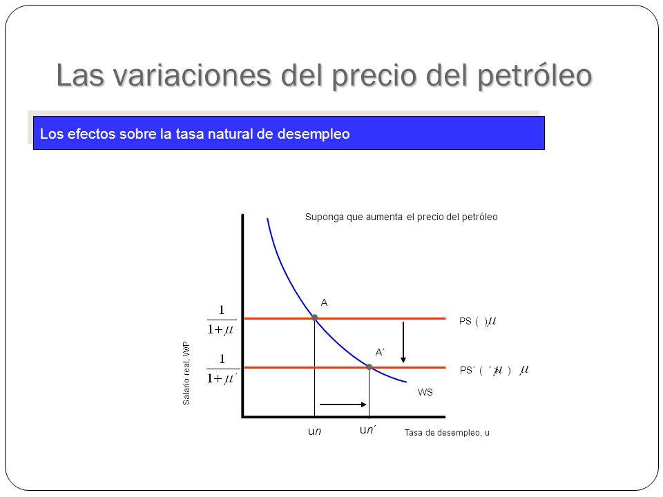 Salario real, W/P WS PS ( ) unun Tasa de desempleo, u A PS´ ( ´ > ) Las variaciones del precio del petróleo Los efectos sobre la tasa natural de desempleo un´un´ A´ Suponga que aumenta el precio del petróleo