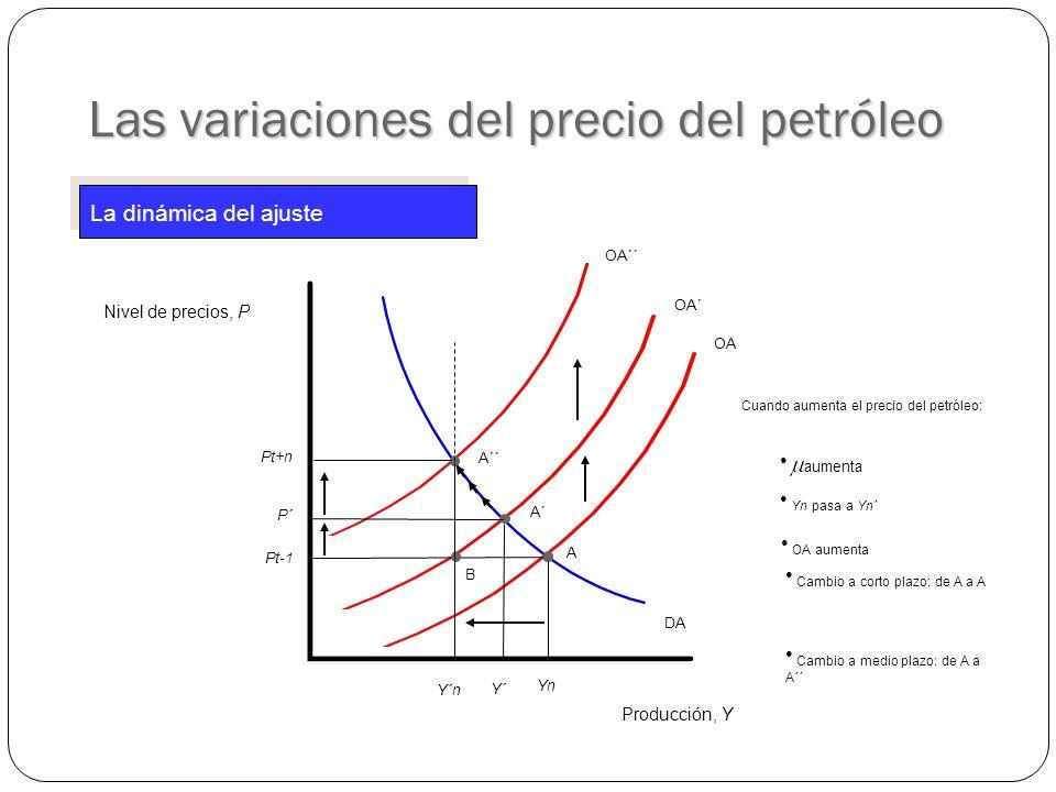 OA´ OA Producción, Y Nivel de precios, P DA A Pt-1 YnYn Las variaciones del precio del petróleo La dinámica del ajuste OA´´ A´´ Pt+n A´ P´ Y´ Cuando aumenta el precio del petróleo: Yn pasa a Yn´ OA aumenta Cambio a corto plazo: de A a A Cambio a medio plazo: de A a A´´ aumenta B Y´n