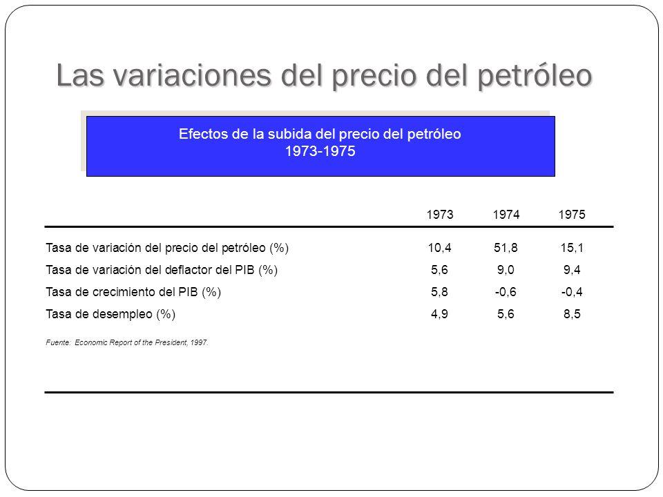 Las variaciones del precio del petróleo Efectos de la subida del precio del petróleo 1973-1975 197319741975 Tasa de variación del precio del petróleo (%)10,451,815,1 Tasa de variación del deflactor del PIB (%)5,69,09,4 Tasa de crecimiento del PIB (%)5,8-0,6-0,4 Tasa de desempleo (%)4,95,68,5 Fuente: Economic Report of the President, 1997.