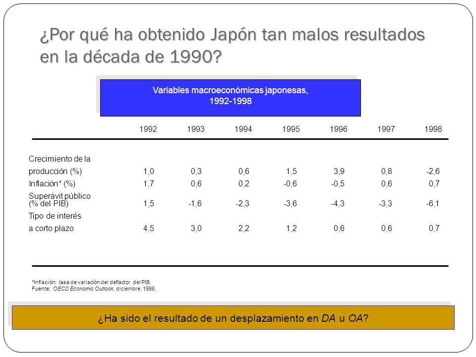 ¿Por qué ha obtenido Japón tan malos resultados en la década de 1990.