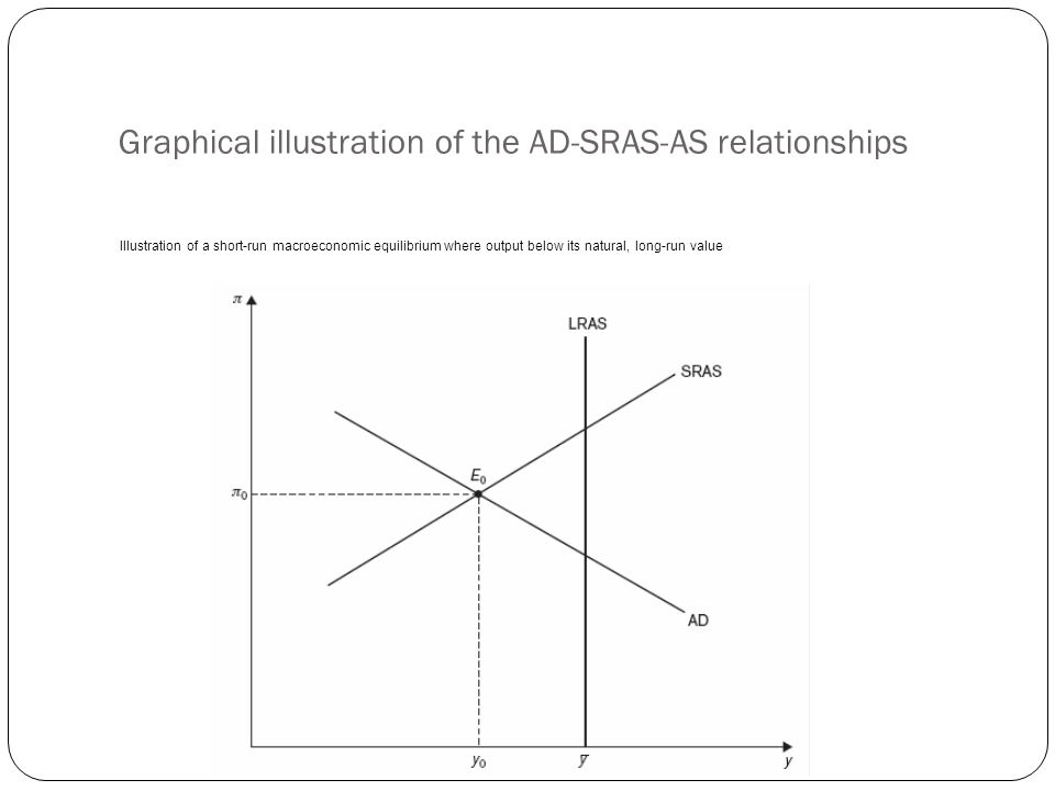 Graphical illustration of the AD-SRAS-AS relationships Illustration of a short-run macroeconomic equilibrium where output below its natural, long-run