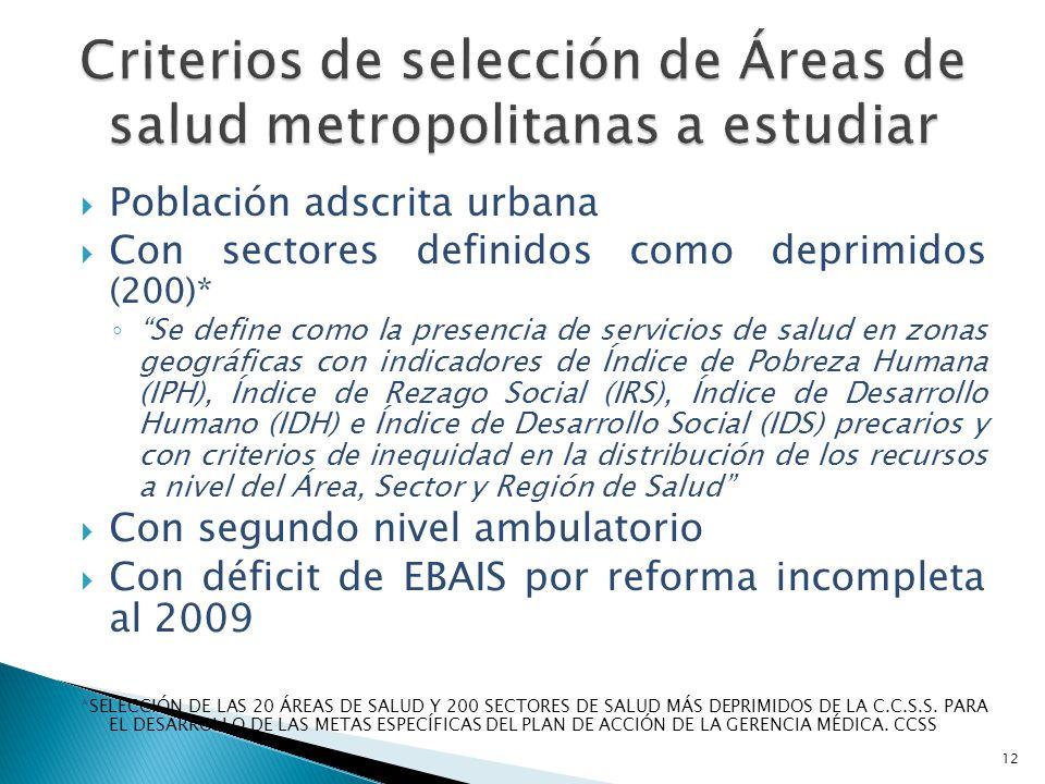 Población adscrita urbana Con sectores definidos como deprimidos (200)* Se define como la presencia de servicios de salud en zonas geográficas con ind