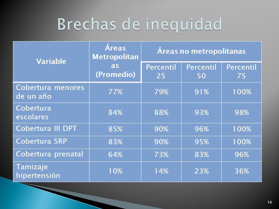 Variable Áreas Metropolitan as (Promedio) Áreas no metropolitanas Percentil 25 Percentil 50 Percentil 75 Cobertura menores de un año 77%79%91%100% Cob