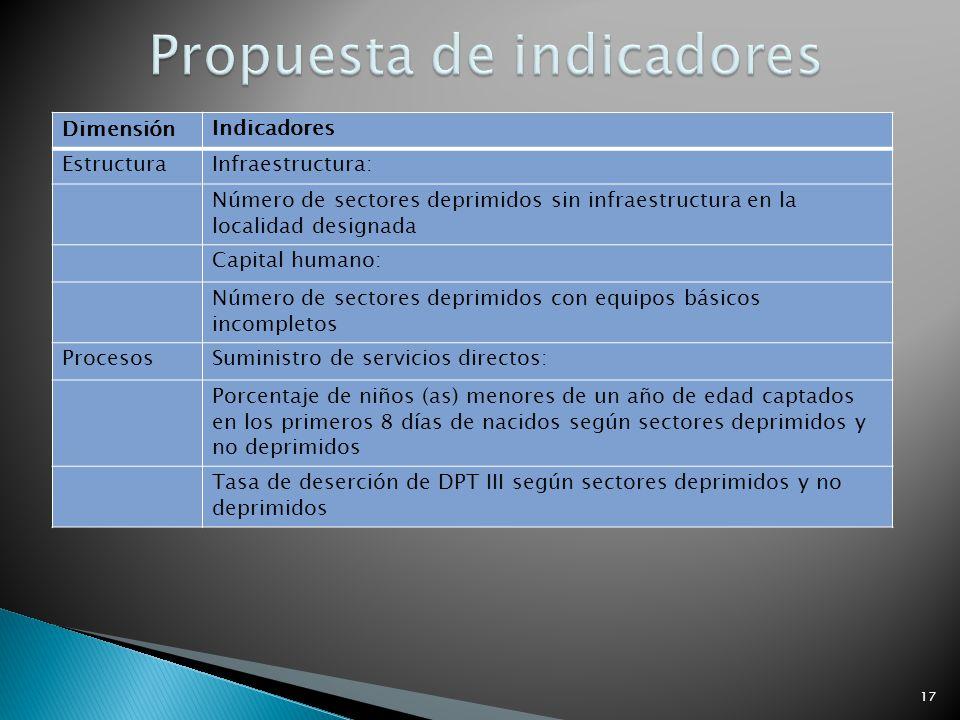 17 Dimensión Indicadores EstructuraInfraestructura: Número de sectores deprimidos sin infraestructura en la localidad designada Capital humano: Número