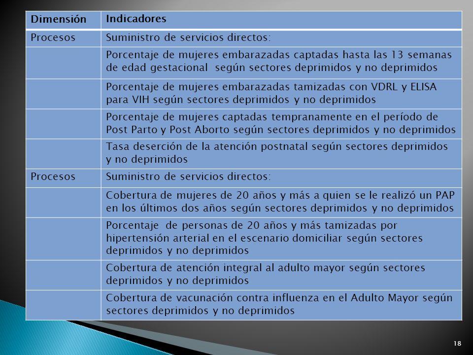 18 Dimensión Indicadores ProcesosSuministro de servicios directos: Porcentaje de mujeres embarazadas captadas hasta las 13 semanas de edad gestacional