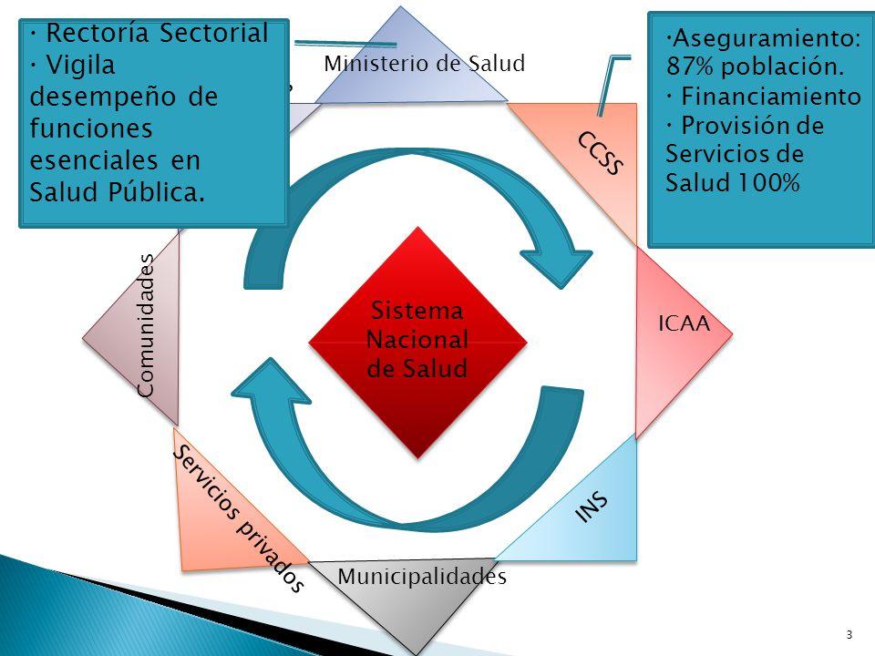 Comunidades Universidades ICAA Ministerio de Salud CCSS INS Municipalidades Servicios privados Sistema Nacional de Salud Aseguramiento: 87% población.