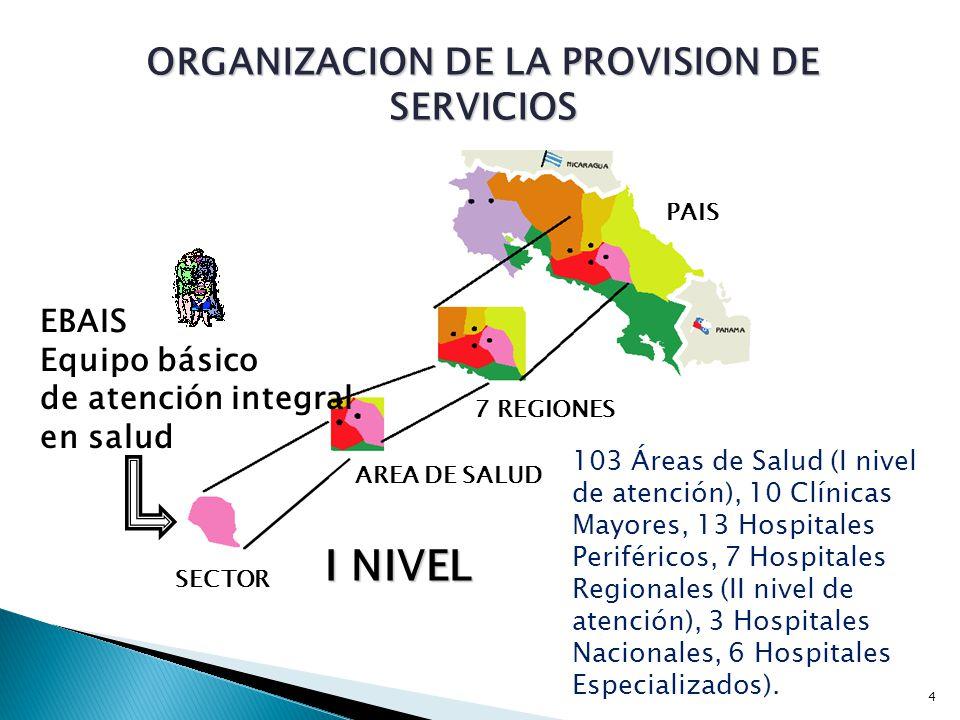 PAIS 7 REGIONES AREA DE SALUD SECTOR I NIVEL EBAIS Equipo básico de atención integral en salud ORGANIZACION DE LA PROVISION DE SERVICIOS 4 103 Áreas d