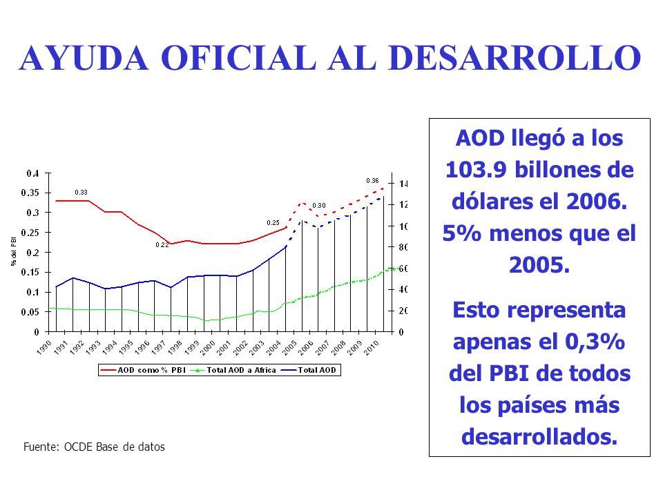 AYUDA OFICIAL AL DESARROLLO AOD llegó a los 103.9 billones de dólares el 2006.