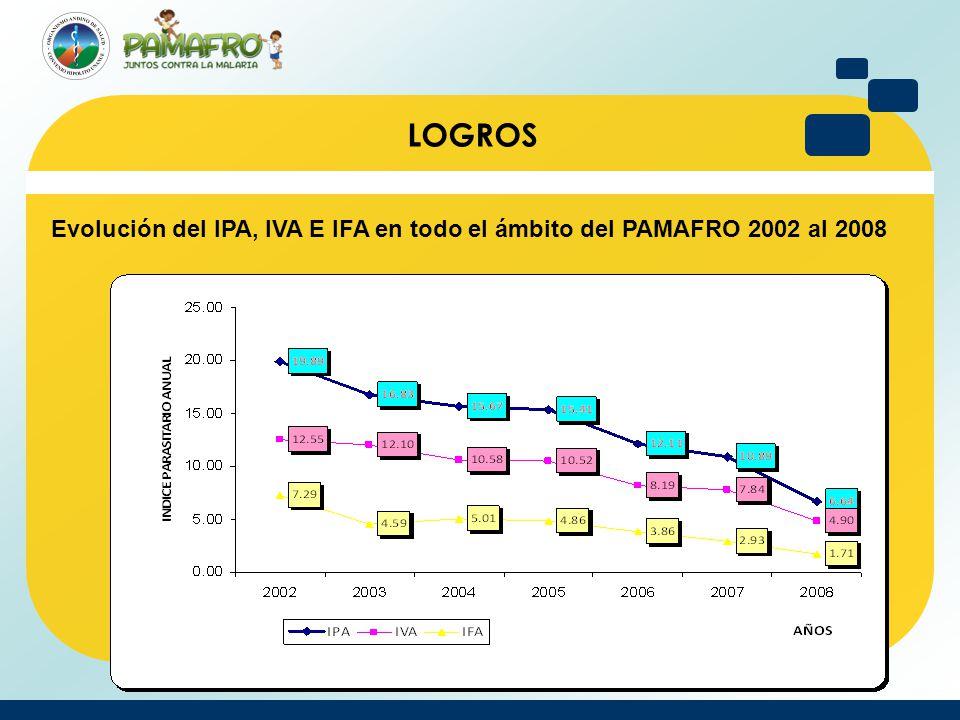 Evolución del IPA, IVA E IFA en todo el ámbito del PAMAFRO 2002 al 2008 LOGROS