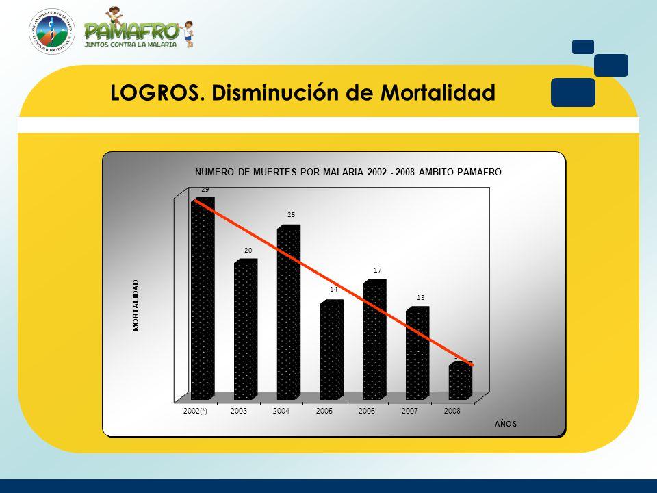 LOGROS. Disminución de Mortalidad