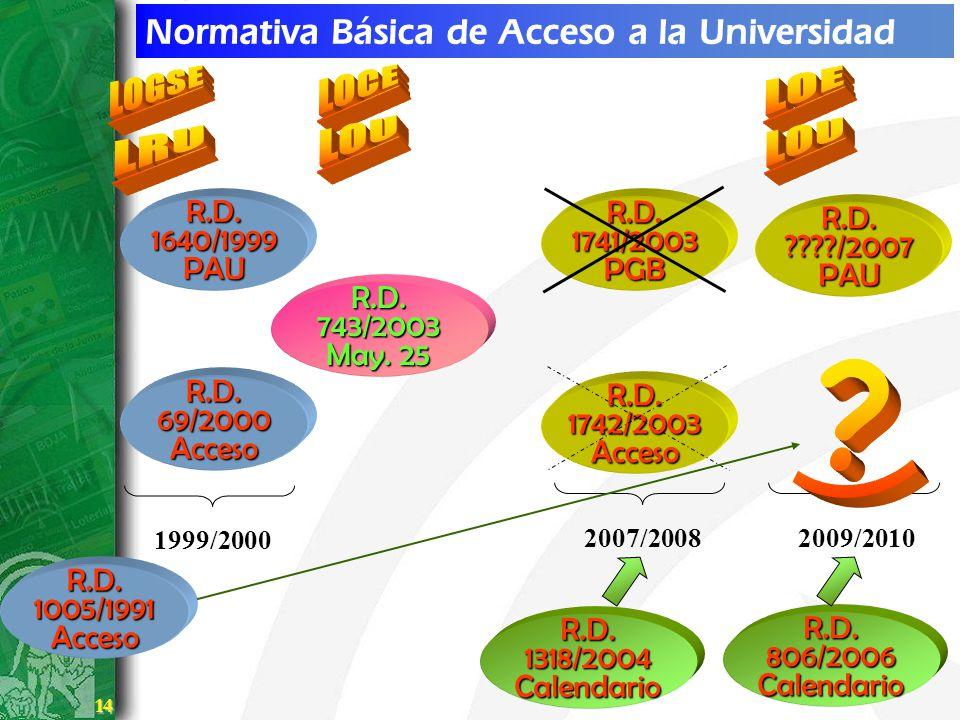 14 14 Normativa Básica de Acceso a la Universidad R.D. 69/2000 Acceso 1999/2000 R.D. 1640/1999 PAU R.D. 1742/2003 Acceso R.D. 1741/2003 PGB 2007/2008