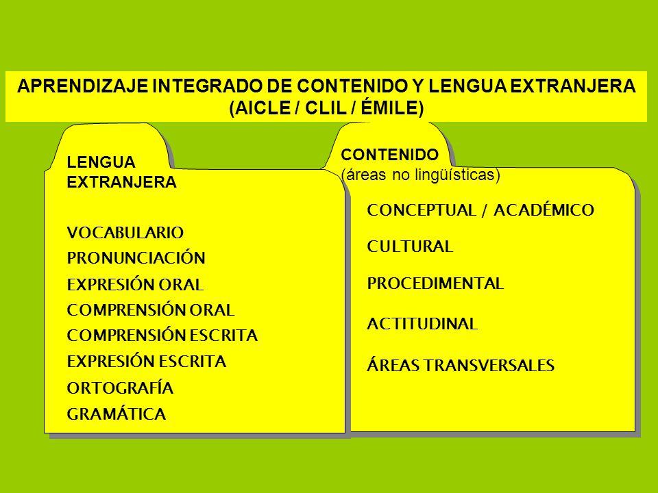 CULTURAL PROCEDIMENTAL ACTITUDINAL ÁREAS TRANSVERSALES CONCEPTUAL / ACADÉMICO CONTENIDO (áreas no lingüísticas) GRAMÁTICA VOCABULARIO PRONUNCIACIÓN EX