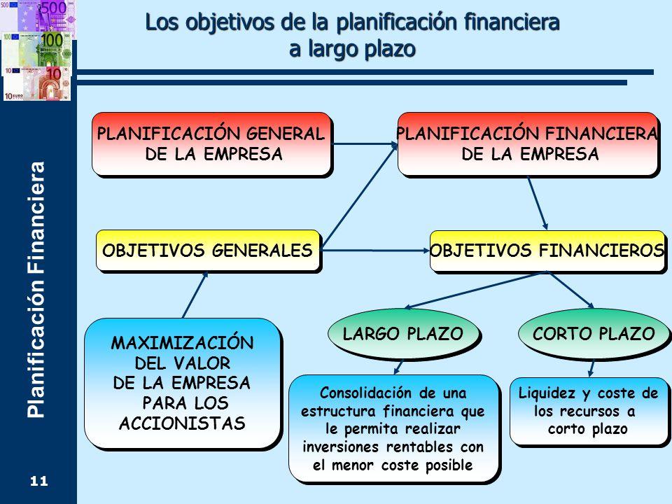 Planificación Financiera 11 PLANIFICACIÓN GENERAL DE LA EMPRESA PLANIFICACIÓN GENERAL DE LA EMPRESA OBJETIVOS GENERALES MAXIMIZACIÓN DEL VALOR DE LA EMPRESA PARA LOS ACCIONISTAS MAXIMIZACIÓN DEL VALOR DE LA EMPRESA PARA LOS ACCIONISTAS OBJETIVOS FINANCIEROS PLANIFICACIÓN FINANCIERA DE LA EMPRESA PLANIFICACIÓN FINANCIERA DE LA EMPRESA LARGO PLAZO CORTO PLAZO Consolidación de una estructura financiera que le permita realizar inversiones rentables con el menor coste posible Consolidación de una estructura financiera que le permita realizar inversiones rentables con el menor coste posible Liquidez y coste de los recursos a corto plazo Liquidez y coste de los recursos a corto plazo Los objetivos de la planificación financiera a largo plazo a largo plazo