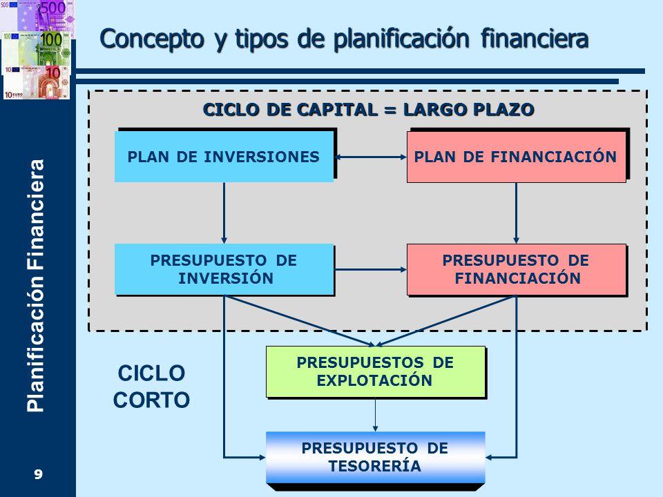 Planificación Financiera 9 PLAN DE INVERSIONES PLAN DE FINANCIACIÓN PRESUPUESTO DE INVERSIÓN PRESUPUESTO DE INVERSIÓN PRESUPUESTO DE FINANCIACIÓN PRESUPUESTO DE FINANCIACIÓN PRESUPUESTOS DE EXPLOTACIÓN PRESUPUESTOS DE EXPLOTACIÓN PRESUPUESTO DE TESORERÍA CICLO DE CAPITAL = LARGO PLAZO CICLO CORTO Concepto y tipos de planificación financiera