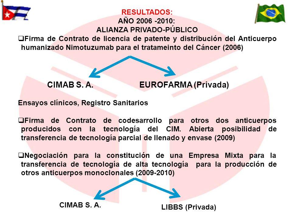RESULTADOS: AÑO 2006 -2010: ALIANZA PRIVADO-PÚBLICO Firma de Contrato de licencia de patente y distribución del Anticuerpo humanizado Nimotuzumab para