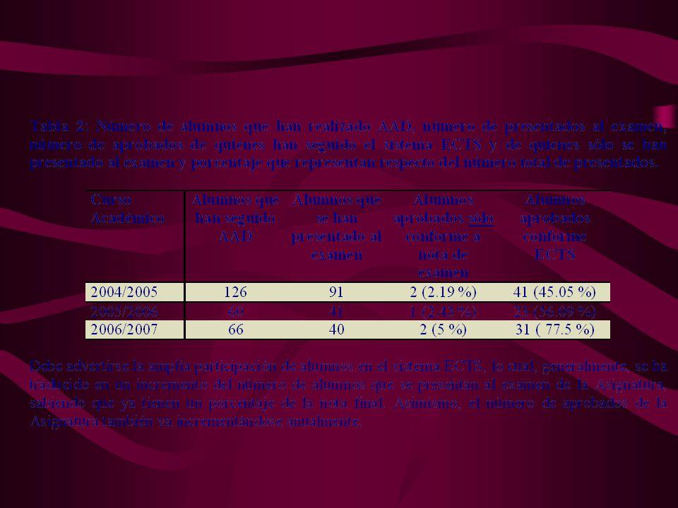 BALANCE DE LA EXPERIENCIA: ASPECTOS POSITIVOS Se mejoran los resultados académicos en términos absolutos puestos en relación el número de no presentados, presentados al examen y aprobados, produciéndose una mejora en relación con el modelo universitario anterior a la Experiencia Piloto: Situación de optimismo moderado
