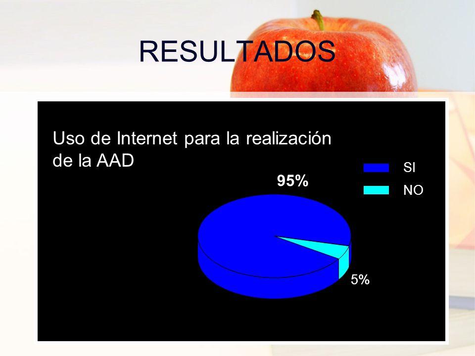 5% 95% SI NO Uso de Internet para la realización de la AAD