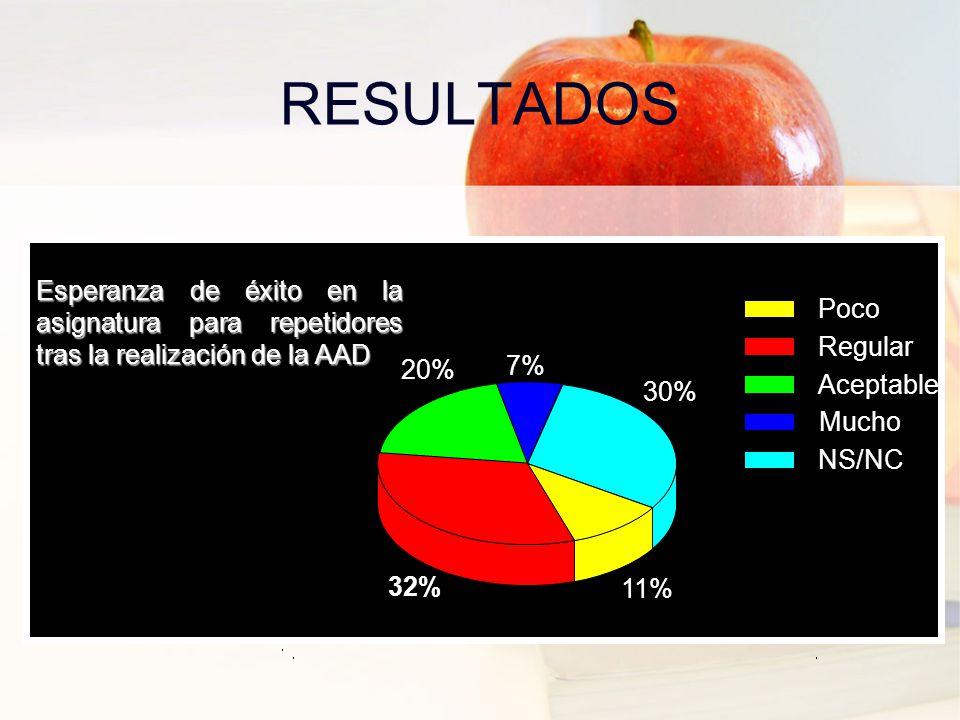 RESULTADOS Poco Regular Aceptable Mucho NS/NC 30% 7% 20% 32% 11% Esperanza de éxito en la asignatura para repetidores tras la realización de la AAD