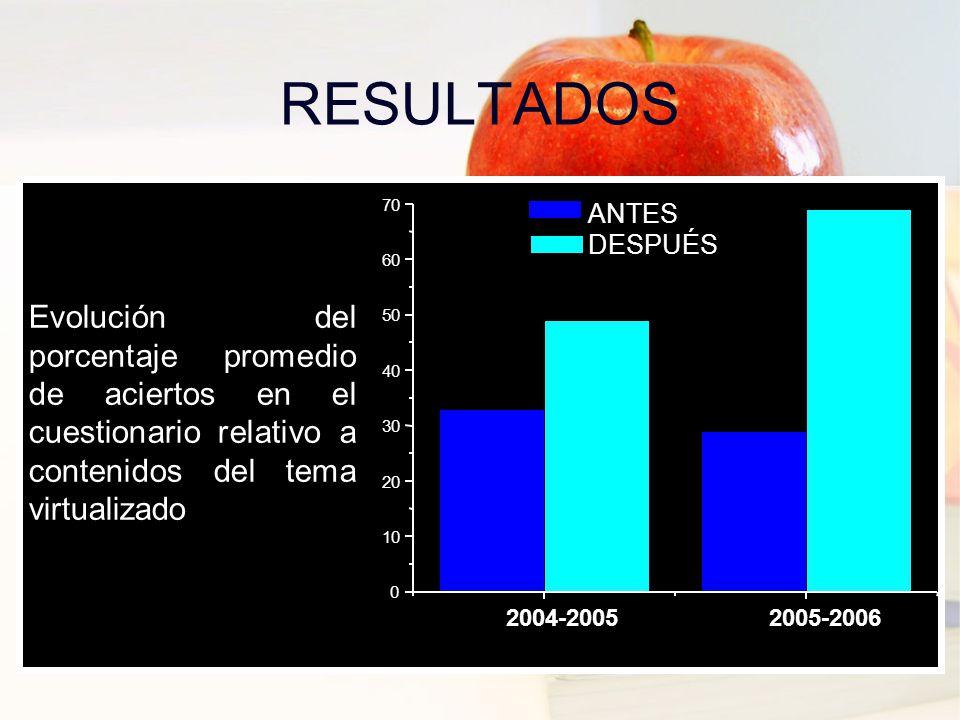 RESULTADOS 2004-20052005-2006 0 10 20 30 40 50 60 70 ANTES DESPUÉS Evolución del porcentaje promedio de aciertos en el cuestionario relativo a contenidos del tema virtualizado