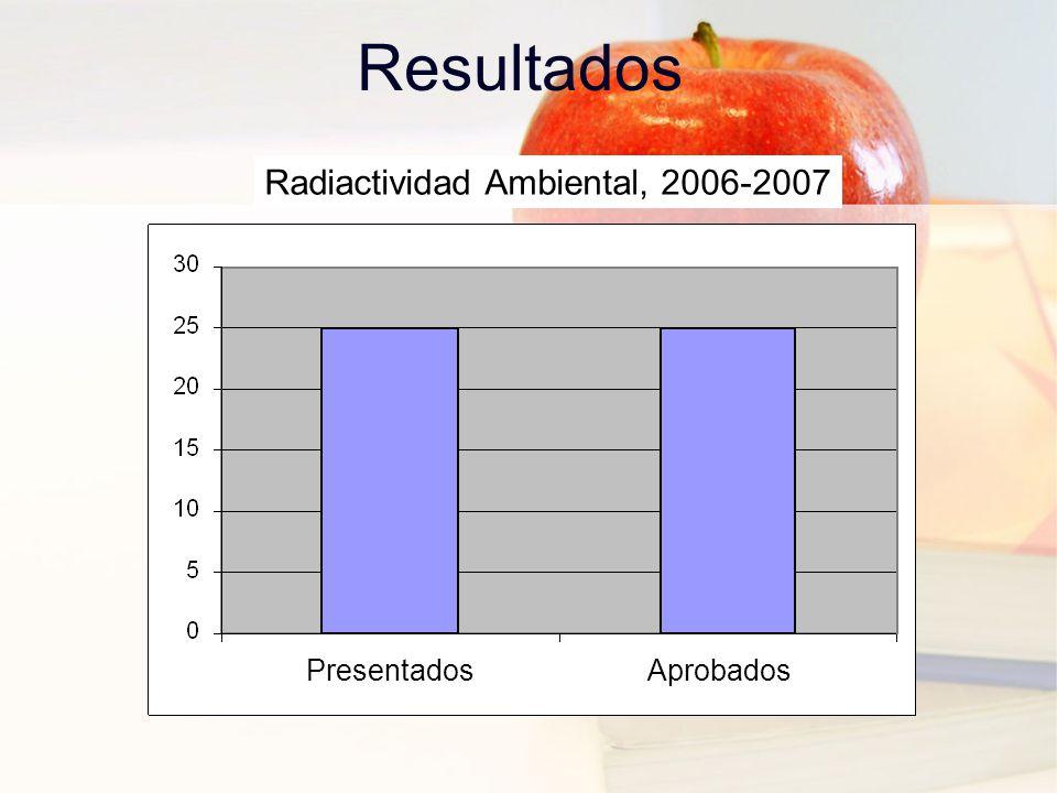Resultados PresentadosAprobados Radiactividad Ambiental, 2006-2007