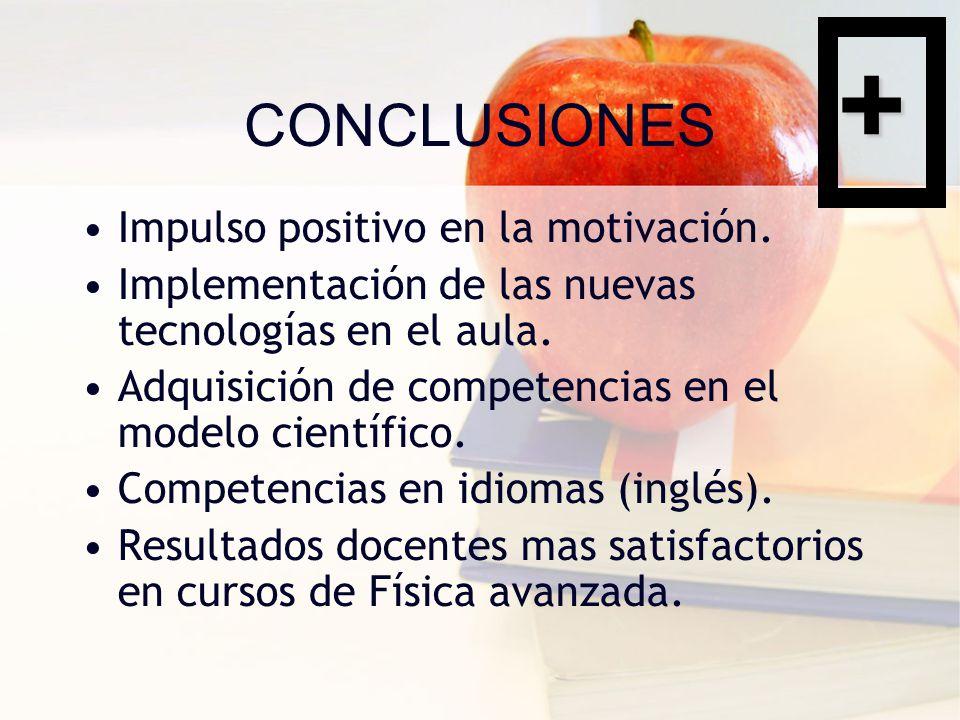 CONCLUSIONES Impulso positivo en la motivación.