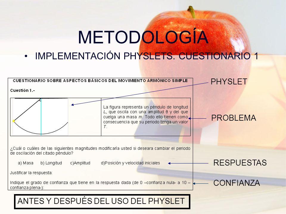 METODOLOGÍA IMPLEMENTACIÓN PHYSLETS. CUESTIONARIO 2