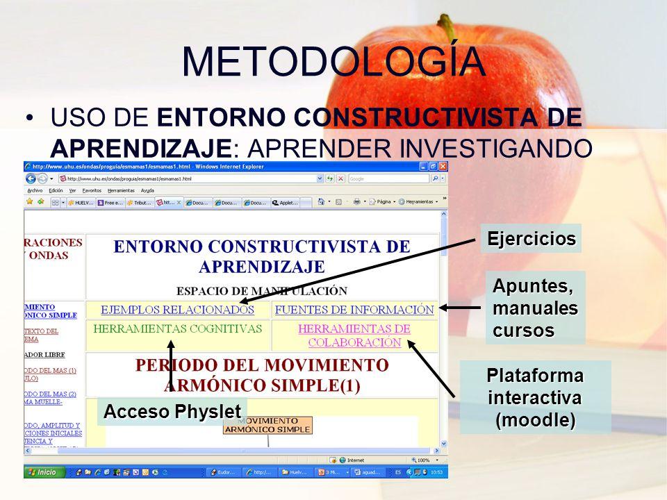 METODOLOGÍA USO DE ENTORNO CONSTRUCTIVISTA DE APRENDIZAJE: APRENDER INVESTIGANDO Acceso Physlet Apuntes, manuales cursos Ejercicios Plataforma interactiva (moodle)