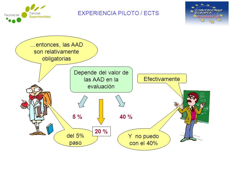…entonces, las AAD son relativamente obligatorias Efectivamente EXPERIENCIA PILOTO / ECTS Depende del valor de las AAD en la evaluación 5 %40 % Y no puedo con el 40% del 5% paso 20 %