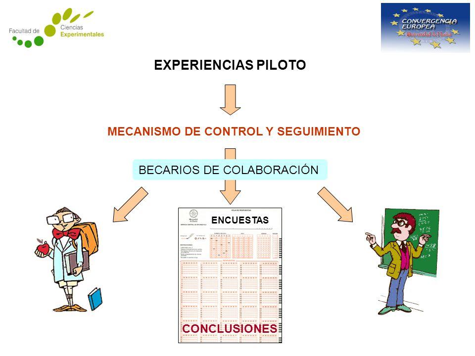 EXPERIENCIAS PILOTO MECANISMO DE CONTROL Y SEGUIMIENTO ENCUESTAS CONCLUSIONES BECARIOS DE COLABORACIÓN