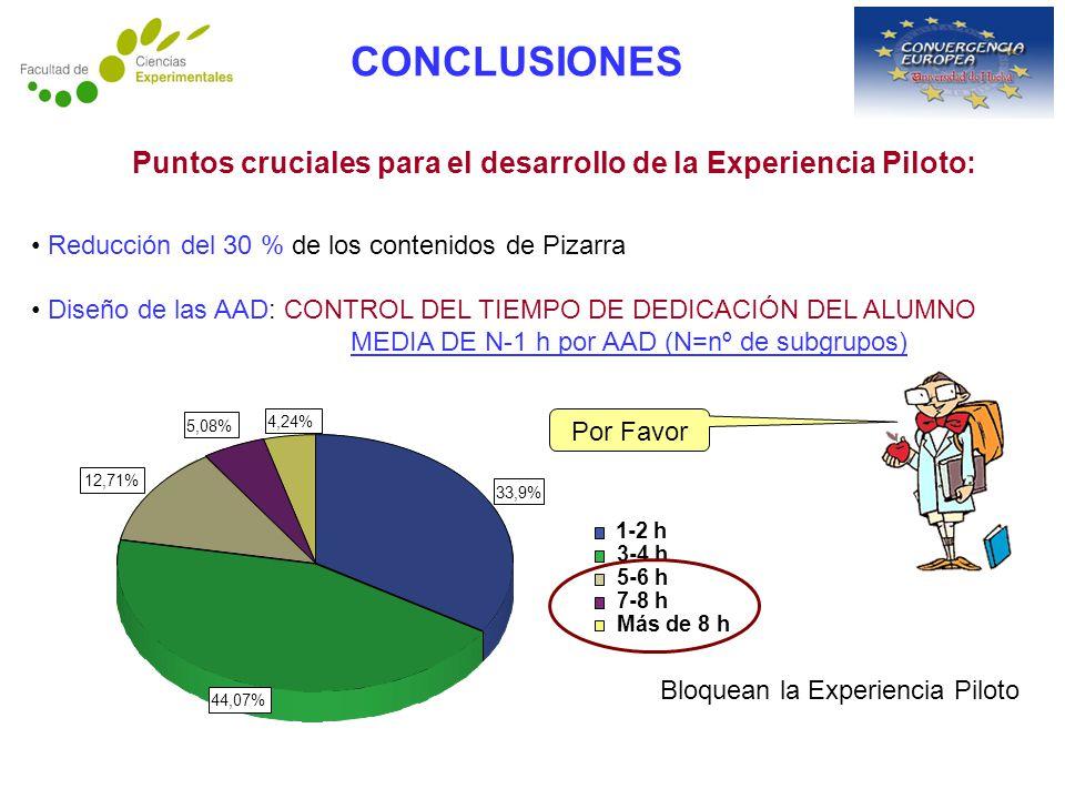 Reducción del 30 % de los contenidos de Pizarra Diseño de las AAD: CONTROL DEL TIEMPO DE DEDICACIÓN DEL ALUMNO MEDIA DE N-1 h por AAD (N=nº de subgrupos) CONCLUSIONES Puntos cruciales para el desarrollo de la Experiencia Piloto: Por Favor 4,24% 5,08% 12,71% 44,07% 33,9% Más de 8 h 7-8 h 5-6 h 3-4 h 1-2 h Bloquean la Experiencia Piloto