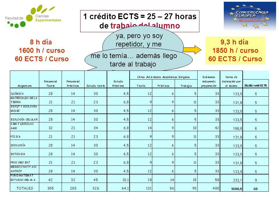 1 crédito ECTS = 25 – 27 horas de trabajo del alumno ¿seguro que se pueden ajustar mis horas de trabajo.