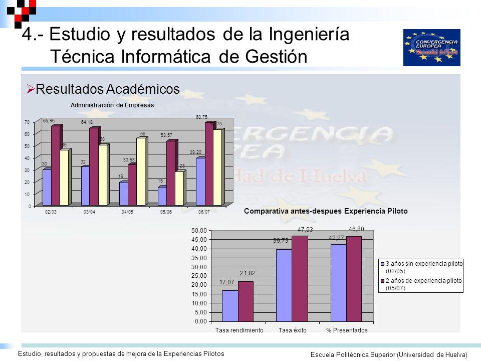 Seminario/Taller para la Elaboración de Guías Docentes ECTSEscuela Politécnica Superior (Universidad de Huelva) Estudio, resultados y propuestas de mejora de la Experiencias Pilotos 4.- Estudio y resultados de la Ingeniería Técnica Informática de Gestión Resultados Académicos Comparativa antes-despues Experiencia Piloto 42,27 39,73 17,07 46,80 47,03 21,82 0,00 5,00 10,00 15,00 20,00 25,00 30,00 35,00 40,00 45,00 50,00 Tasa rendimientoTasa éxito% Presentados 3 años sin experiencia piloto (02/05) 2 años de experiencia piloto (05/07)
