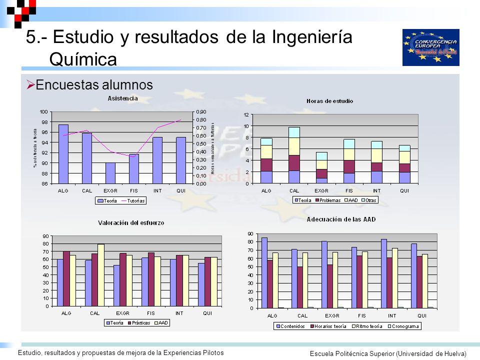 Seminario/Taller para la Elaboración de Guías Docentes ECTSEscuela Politécnica Superior (Universidad de Huelva) 5.- Estudio y resultados de la Ingeniería Química Estudio, resultados y propuestas de mejora de la Experiencias Pilotos Encuestas alumnos