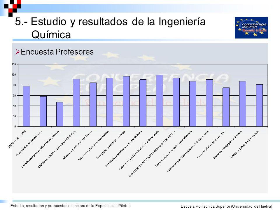 Seminario/Taller para la Elaboración de Guías Docentes ECTSEscuela Politécnica Superior (Universidad de Huelva) 5.- Estudio y resultados de la Ingeniería Química Estudio, resultados y propuestas de mejora de la Experiencias Pilotos Encuesta Profesores