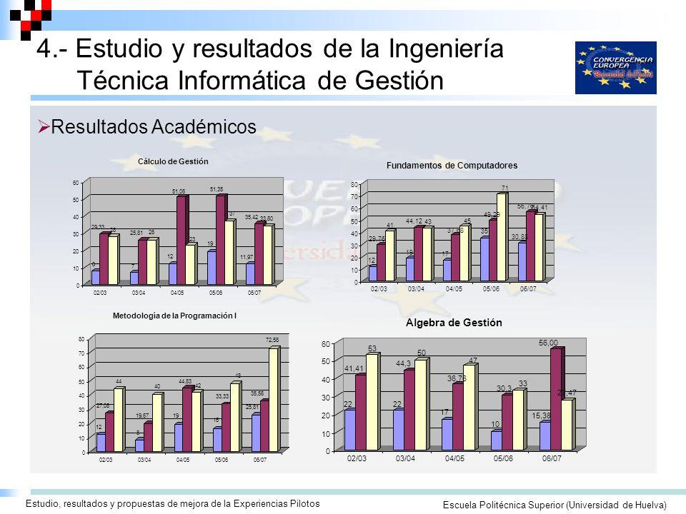 Seminario/Taller para la Elaboración de Guías Docentes ECTSEscuela Politécnica Superior (Universidad de Huelva) Estudio, resultados y propuestas de mejora de la Experiencias Pilotos 4.- Estudio y resultados de la Ingeniería Técnica Informática de Gestión Resultados Académicos 10 20 30 40 50 60 22 41,41 53 22 44,3 50 17 36,76 47 10 30,3 33 15,38 56,00 27,47 0 02/0303/0404/0505/0606/07 Algebra de Gestión