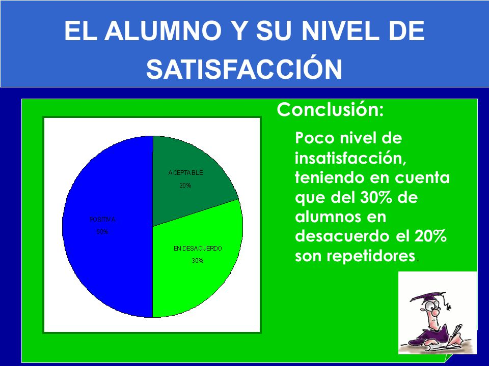 EL ALUMNO Y SU NIVEL DE SATISFACCIÓN Conclusión: Poco nivel de insatisfacción, teniendo en cuenta que del 30% de alumnos en desacuerdo el 20% son repe