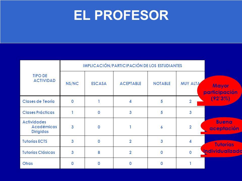EL PROFESOR TIPO DE ACTIVIDAD IMPLICACIÓN/PARTICIPACIÓN DE LOS ESTUDIANTES NS/NCESCASAACEPTABLENOTABLEMUY ALTA Clases de Teoría01452 Clases Prácticas1