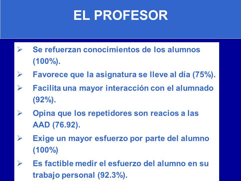EL PROFESOR Se refuerzan conocimientos de los alumnos (100%). Favorece que la asignatura se lleve al día (75%). Facilita una mayor interacción con el